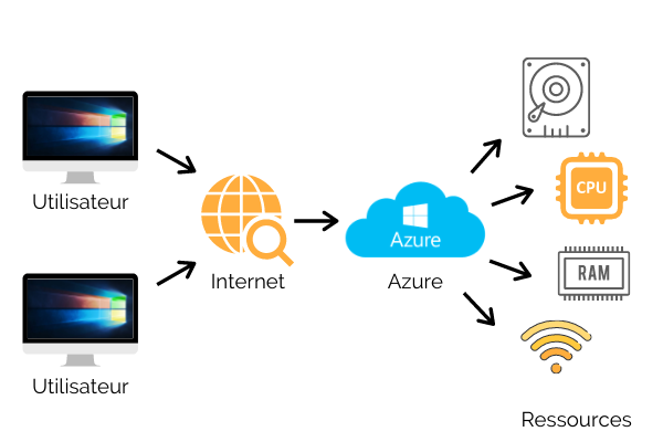 Microsoft Azure-Malicis